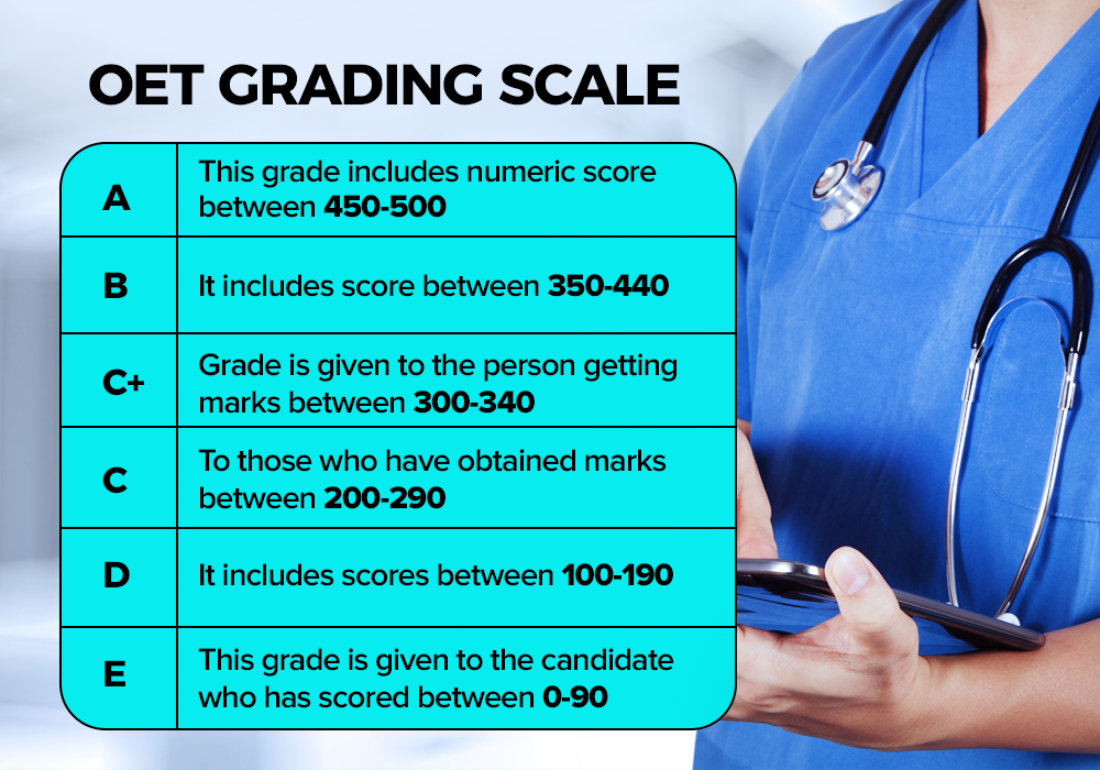 OET grade scale
